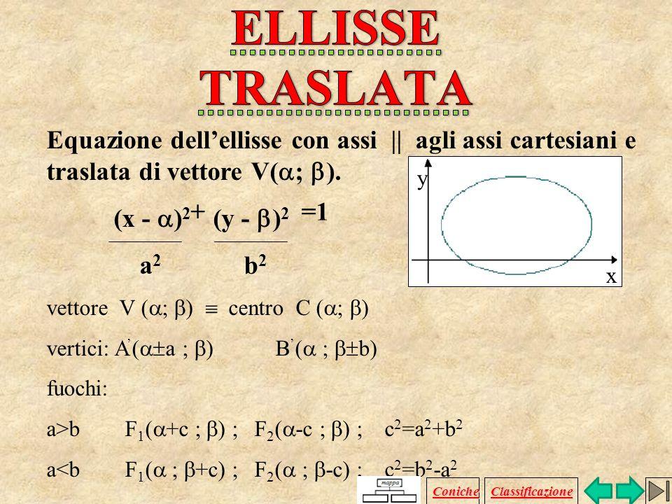 x 2 y 2 + = 1 + = 1 a 2 b 2 a a : semiasse maggiore b b : semiasse minore c : c : F 1 F 2 / 2 Caso in cui lasse focale è lasse x: y x Coniche Classifi