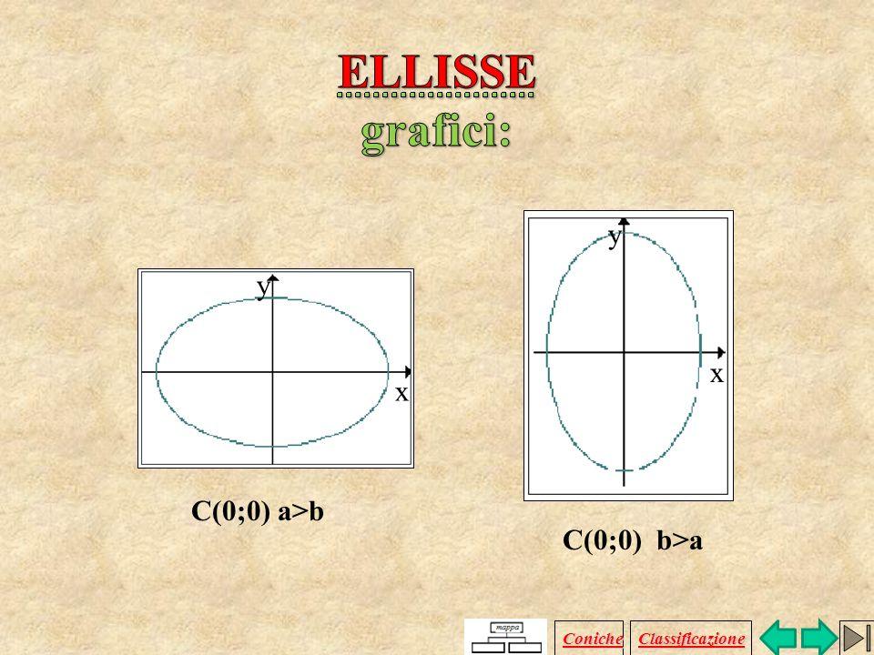 Equazione dellellisse con assi || agli assi cartesiani e traslata di vettore V( ; ). (x - ) 2 (y - ) 2 a 2 b 2 vettore V ( ; ) centro C ( ; ) vertici:
