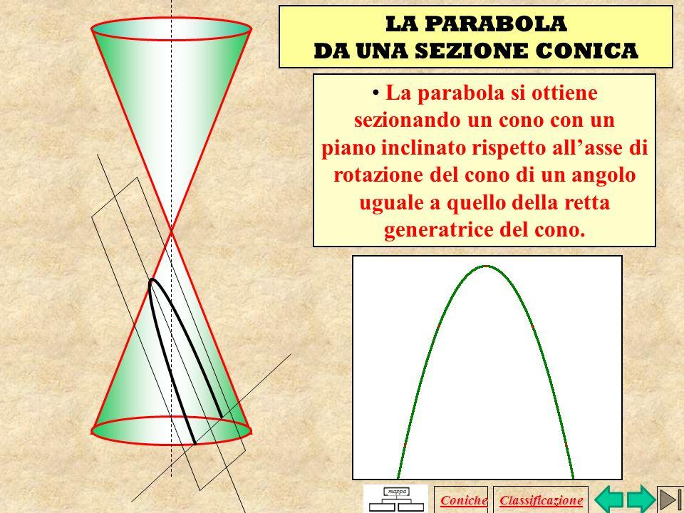 Leccentricità di un ellisse è il rapporto costante tra la semidistanza focale e il semiasse maggiore. 0<e<1 ellisse a 2 = b 2 + c 2 Fuochi:a>b F 1 (-