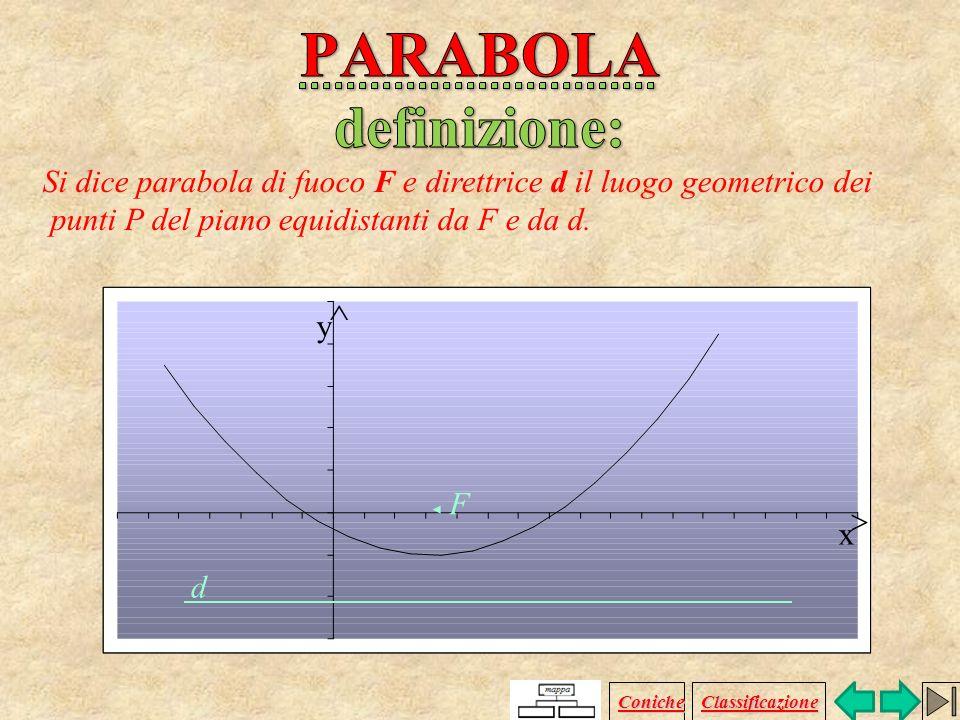 Definizione Equazione Formule Casi particolari concavità Coniche Classificazione