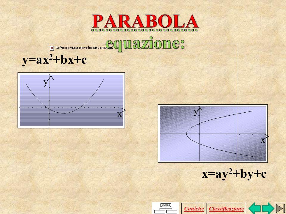Si dice parabola di fuoco F e direttrice d il luogo geometrico dei punti P del piano equidistanti da F e da d. d F x y Coniche Classificazione