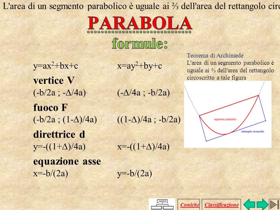 y=ax 2 +bx+c x=ay 2 +by+c x y x y Coniche Classificazione