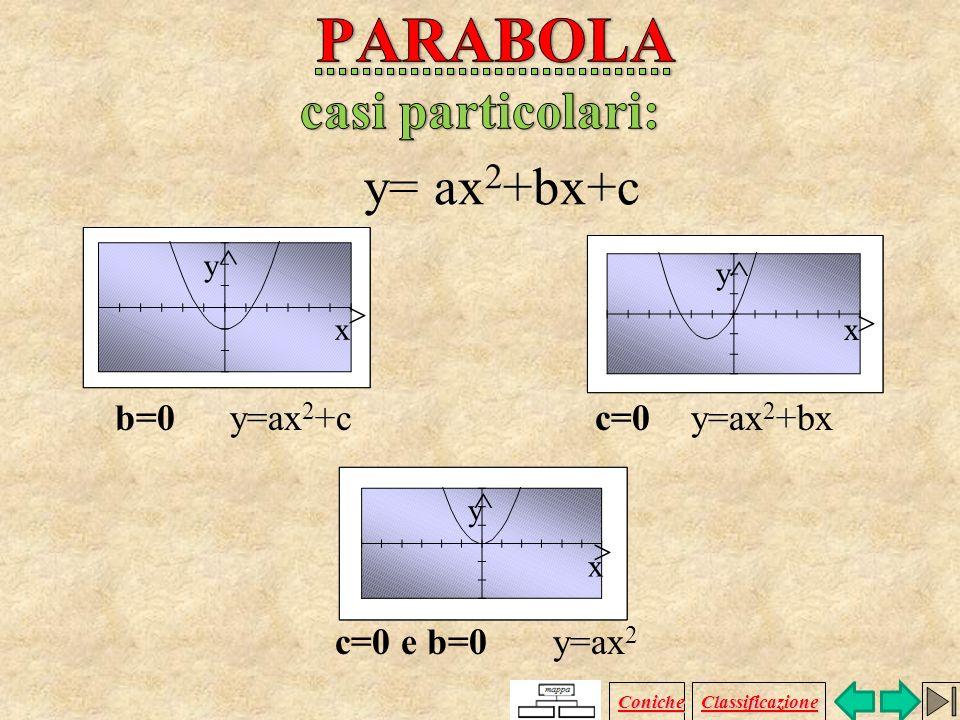 y=ax 2 +bx+cx=ay 2 +by+c vertice V (-b/2a ; - /4a)(- /4a ; -b/2a) fuoco F (-b/2a ; (1- )/4a)((1- )/4a ; -b/2a) direttrice d y=-((1+ )/4a)x=-((1+ )/4a)