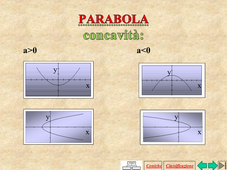 b=0 y=ax 2 +c c=0 y=ax 2 +bx c=0 e b=0 y=ax 2 x y y x x y Coniche Classificazione