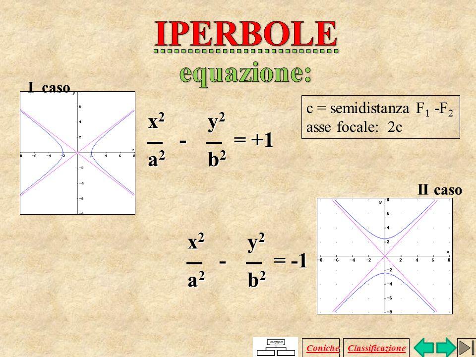 Luogo geometrico dei punti P del piano per i quali è costante la differenza delle distanze da due punti fissi F 1 e F 2, detti fuochi. R + PF 1 - PF 2