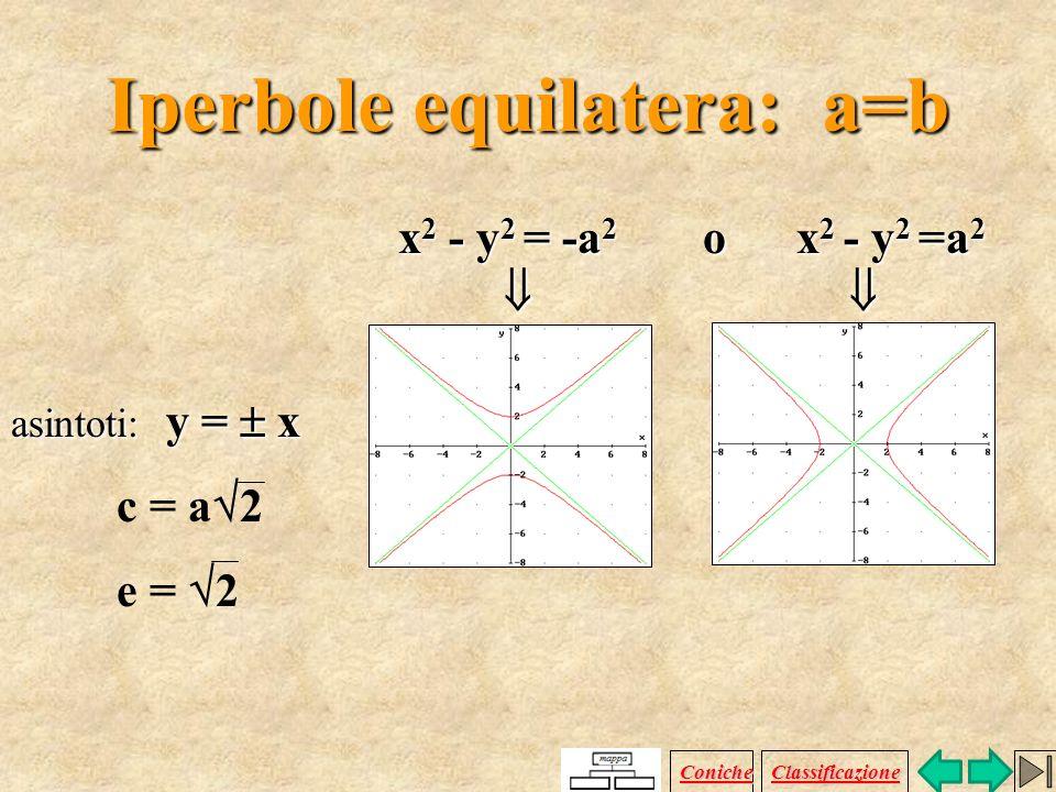 I caso: a > b Vertici: ( a ;0) fuochi: ( a 2 +b 2 ; 0) II caso: a < b Vertici: (0 ; b) fuochi: (0 ; a 2 +b 2 ) asintoti: y= (b/a) x eccentricità e = c