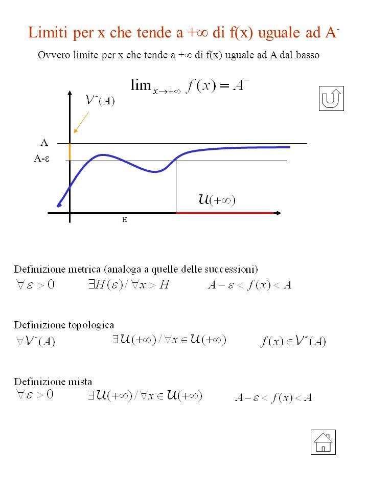 Limiti per x che tende a + di f(x) uguale ad A - A H A- Ovvero limite per x che tende a + di f(x) uguale ad A dal basso