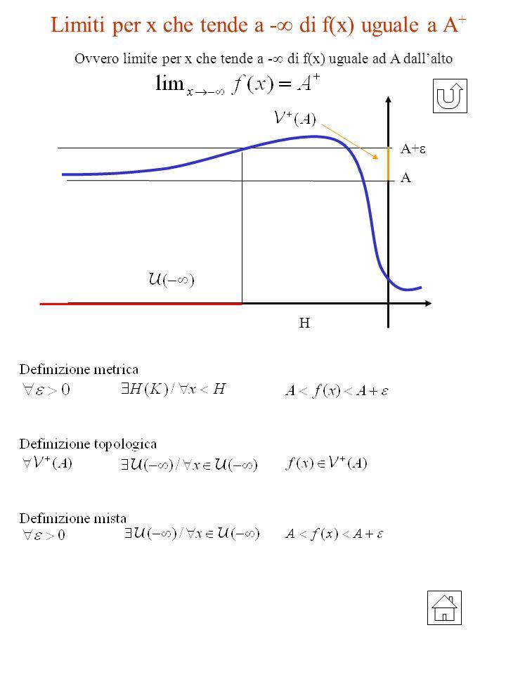 Limiti per x che tende a - di f(x) uguale a A + A H A+ Ovvero limite per x che tende a - di f(x) uguale ad A dallalto