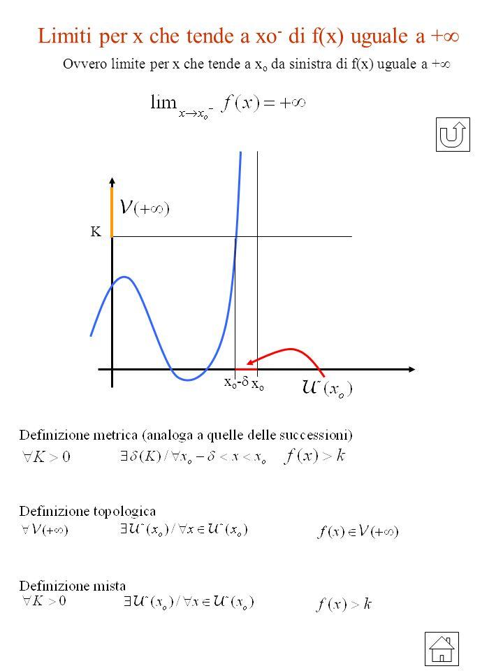 Limiti per x che tende a xo - di f(x) uguale a + x o - xoxo K Ovvero limite per x che tende a x o da sinistra di f(x) uguale a +