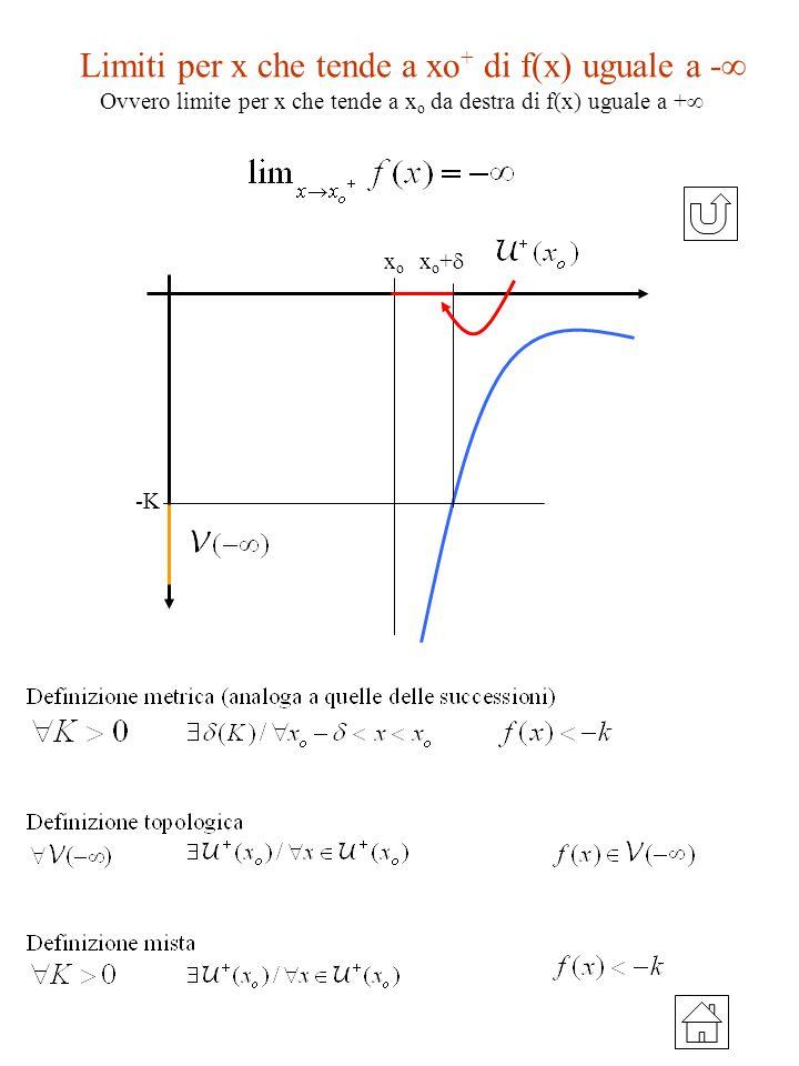 Limiti per x che tende a xo + di f(x) uguale a - -K x o + xoxo Ovvero limite per x che tende a x o da destra di f(x) uguale a +