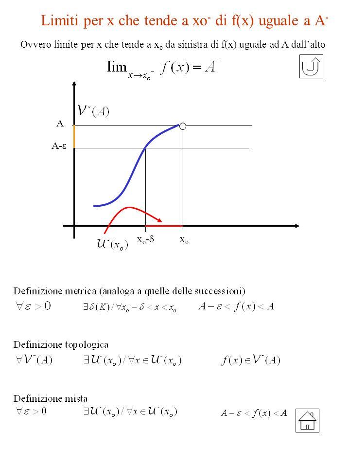 Limiti per x che tende a xo - di f(x) uguale a A - A- x o - xoxo A Ovvero limite per x che tende a x o da sinistra di f(x) uguale ad A dallalto
