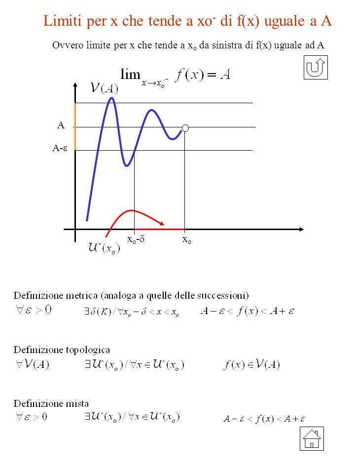 Limiti per x che tende a xo - di f(x) uguale a A A- x o - xoxo A Ovvero limite per x che tende a x o da sinistra di f(x) uguale ad A