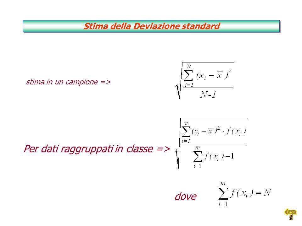 stima in un campione => Per dati raggruppati in classe => dove Stima della Deviazione standard