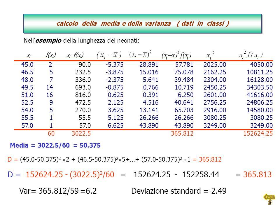 D = (45.0-50.375) 2 2 + (46.5-50.375) 2 5+...+ (57.0-50.375) 2 1 = 365.812 x i f(x i )x i f(x i ) 45.0 290.0-5.37528.89157.7812025.004050.00 46.5 5232