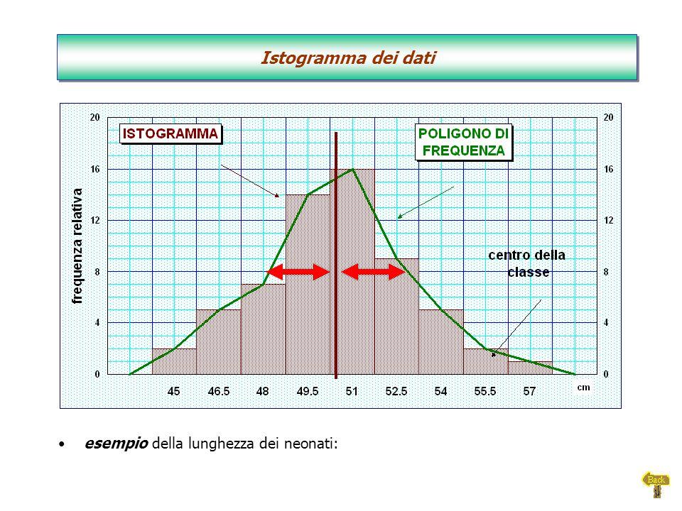 esempio della lunghezza dei neonati: Istogramma dei dati