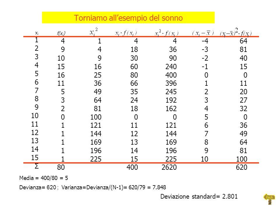 Media = 400/80 = 5 Devianza= 620 ; Varianza=Devianza/(N-1)= 620/79 = 7.848 xixi f(x i ) 1 4144-464 2 941836-381 3 1093090-240 4 15166024015 5 16258040