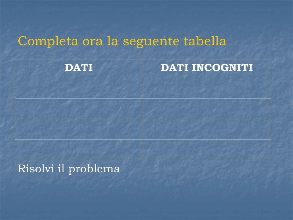 Completa ora la seguente tabella DATIDATI INCOGNITI Risolvi il problema