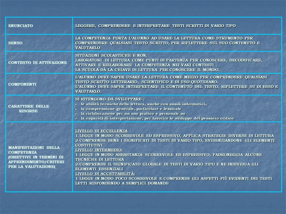 ENUNCIATO LEGGERE, COMPRENDERE E INTERPRETARE TESTI SCRITTI DI VARIO TIPO SENSO LA COMPETENZA PORTA LALUNNO AD USARE LA LETTURA COME STRUMENTO PER COM