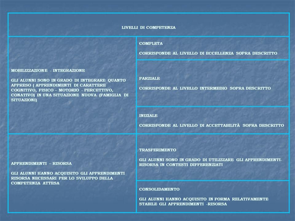 LIVELLI DI COMPETENZA MOBILIZZAZIONE - INTEGRAZIONE GLI ALUNNI SONO IN GRADO DI INTEGRARE QUANTO APPRESO ( APPRENDIMENTI DI CARATTERE COGNITIVO, FISIC