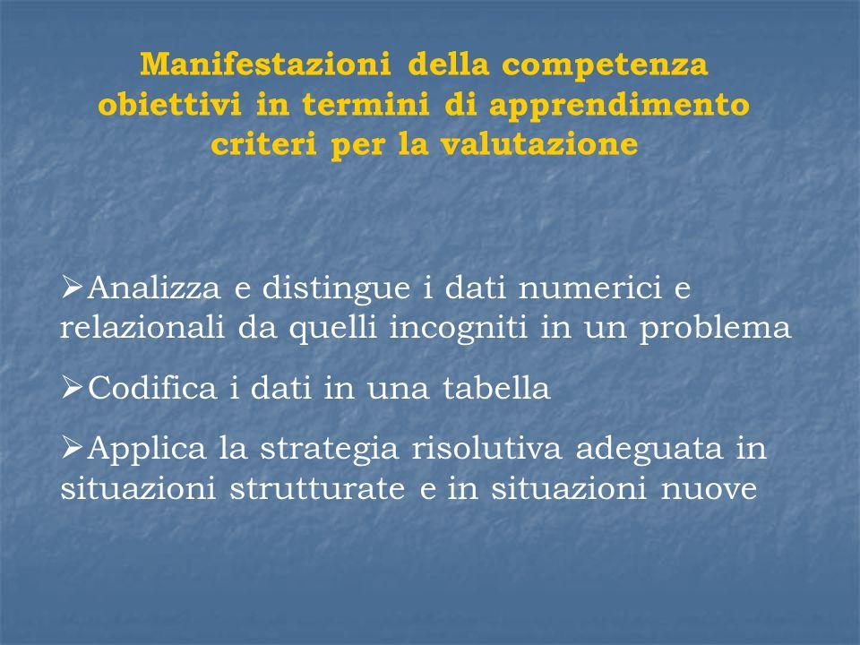 Manifestazioni della competenza obiettivi in termini di apprendimento criteri per la valutazione Analizza e distingue i dati numerici e relazionali da
