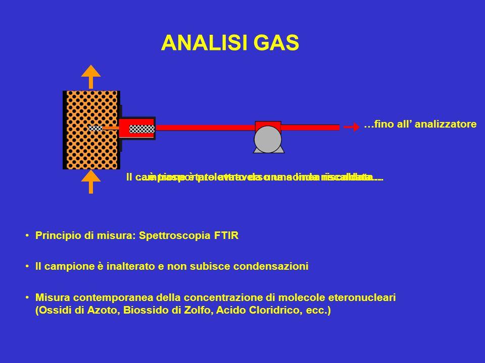 ANALISI GAS …fino all analizzatore Principio di misura: Spettroscopia FTIR Il campione è inalterato e non subisce condensazioni Misura contemporanea d
