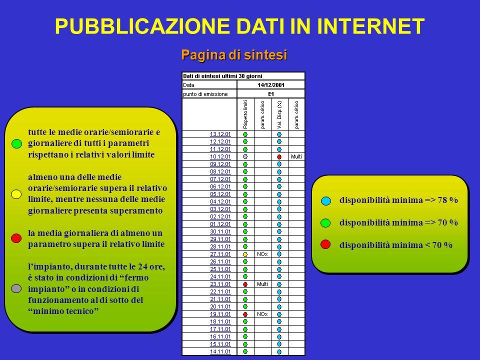 PUBBLICAZIONE DATI IN INTERNET Pagina di sintesi tutte le medie orarie/semiorarie e giornaliere di tutti i parametri rispettano i relativi valori limi