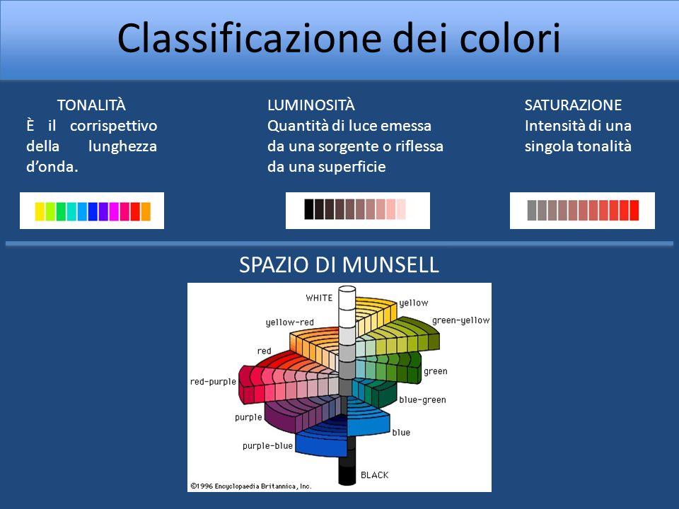 Classificazione dei colori TONALITÀ È il corrispettivo della lunghezza donda. SATURAZIONE Intensità di una singola tonalità LUMINOSITÀ Quantità di luc