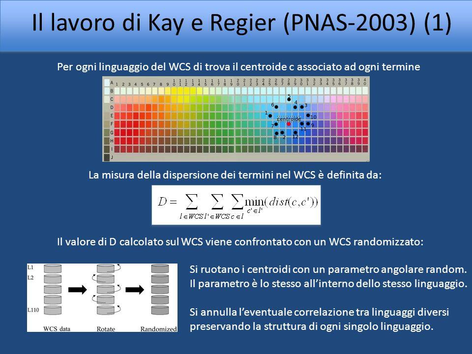 Il lavoro di Kay e Regier (PNAS-2003) (2) La dispersione misurata sul WCS risulta sensibilmente minore di quella caratteristica del WCS randomizzato Sovrapposizione tra i termini del WCS e quelli dei linguaggi scritti parlati nei paesi industrializzati Mediamente lassociazione termine-colore non dipende dal particolare linguaggio UNIVERSALITÀ