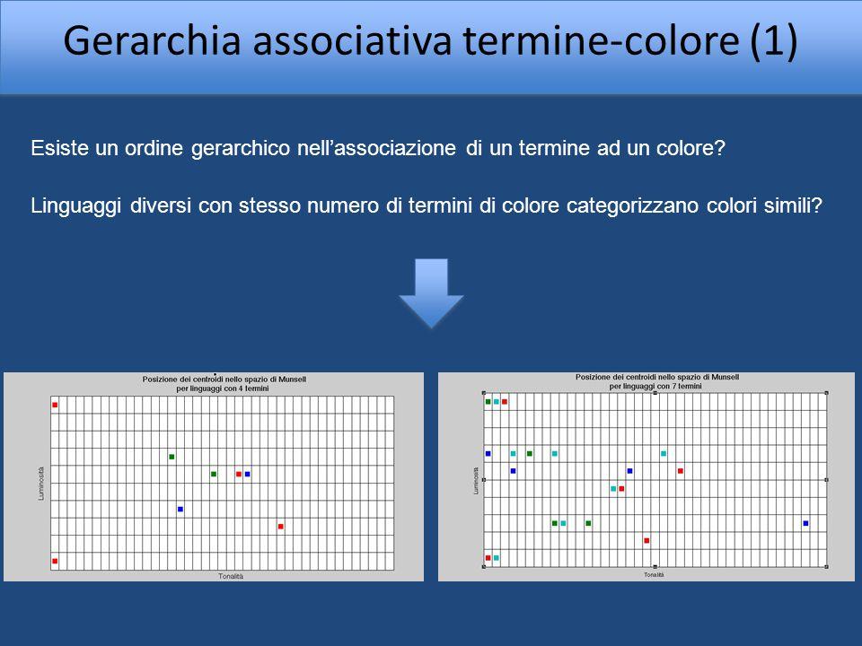 Gerarchia associativa termine-colore (2) Lanalisi condotta è la stessa di Kay-Regier ma ristretta a linguaggi con stesso numero di termini.