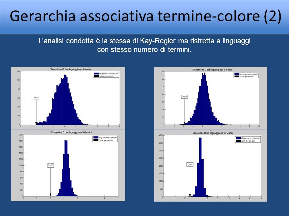 Gerarchia associativa termine-colore (3) 1)I centroidi di linguaggi con stesso numero di termini clusterizzano 2)Tutti i linguaggi hanno un termine per il bianco ed uno per il nero 3)Linguaggi con n termini di colore hanno sempre termini associati ai colori categorizzati da linguaggi con n-1,n-2 … termini.