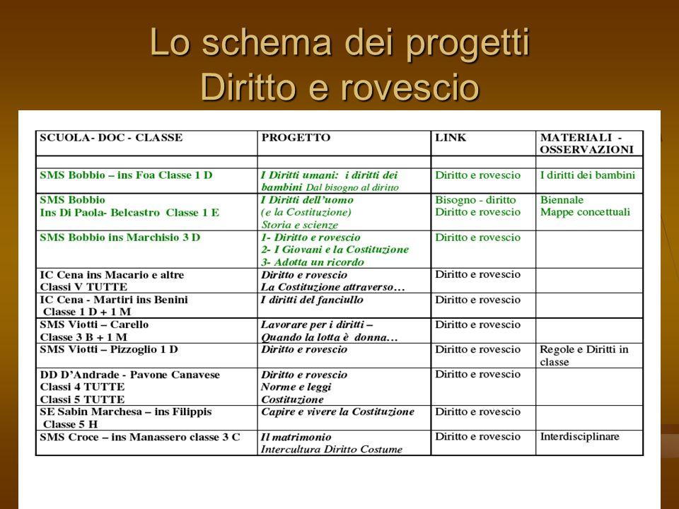Lo schema dei progetti Diritto e rovescio