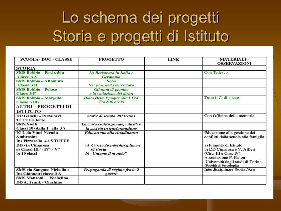 Lo schema dei progetti Storia e progetti di Istituto