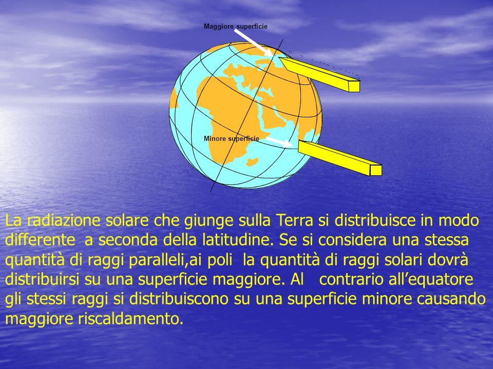La radiazione solare che giunge sulla Terra si distribuisce in modo differente a seconda della latitudine. Se si considera una stessa quantità di ragg