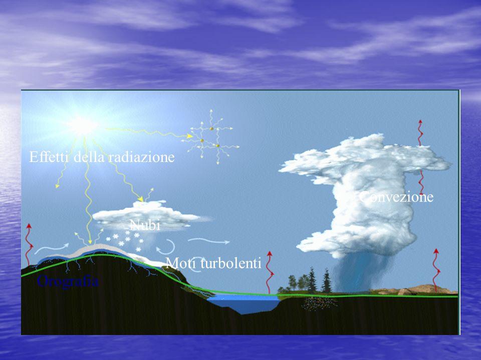 Convezione Effetti della radiazione Moti turbolenti Orografia Nubi