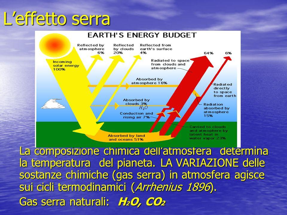 Leffetto serra La composizione chimica dellatmosfera determina la temperatura del pianeta. LA VARIAZIONE delle sostanze chimiche (gas serra) in atmosf