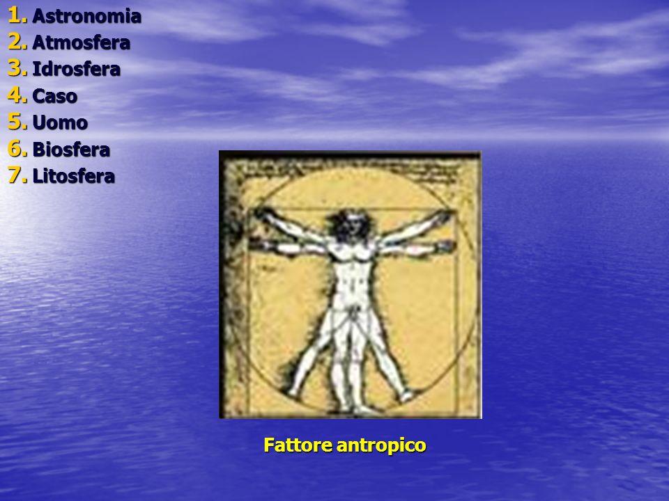 1. A stronomia 2. A tmosfera 3. I drosfera 4. C aso 5. U omo 6. B iosfera 7. L itosfera Fattore antropico
