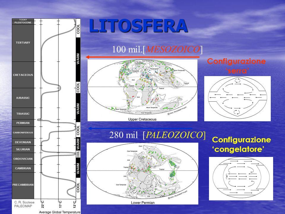 LITOSFERA 280 mil 100 mil.[MESOZOICO] [PALEOZOICO] Configurazione serra Configurazione congelatore