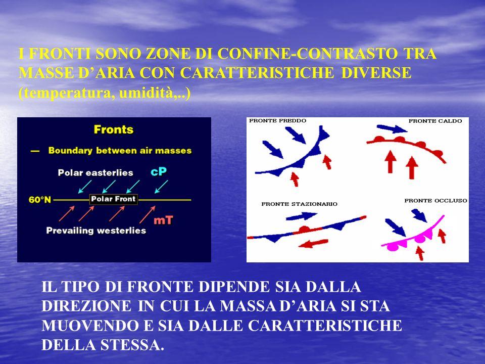 I FRONTI SONO ZONE DI CONFINE-CONTRASTO TRA MASSE DARIA CON CARATTERISTICHE DIVERSE (temperatura, umidità,..) IL TIPO DI FRONTE DIPENDE SIA DALLA DIRE
