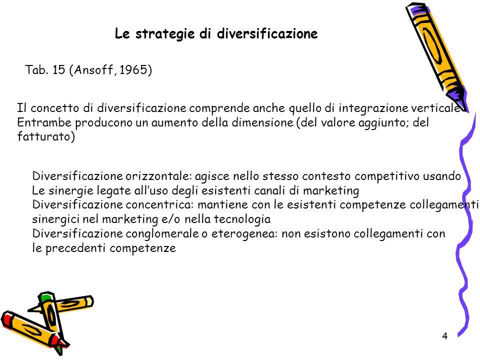 4 Le strategie di diversificazione Tab. 15 (Ansoff, 1965) Il concetto di diversificazione comprende anche quello di integrazione verticale Entrambe pr