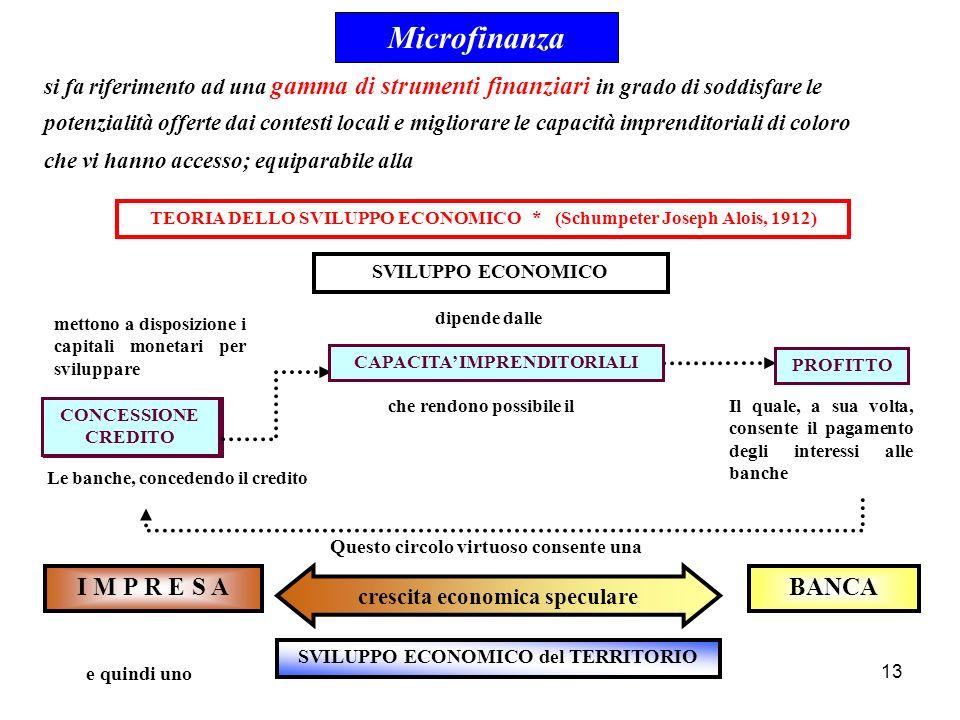 13 TEORIA DELLO SVILUPPO ECONOMICO * (Schumpeter Joseph Alois, 1912) SVILUPPO ECONOMICO dipende dalle che rendono possibile il CONCESSIONE CREDITO Il