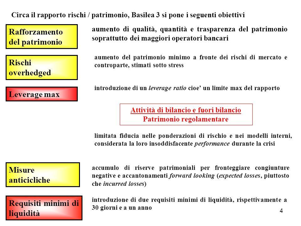 4 Circa il rapporto rischi / patrimonio, Basilea 3 si pone i seguenti obiettivi Rafforzamento del patrimonio Rischi overhedged Leverage max Misure ant