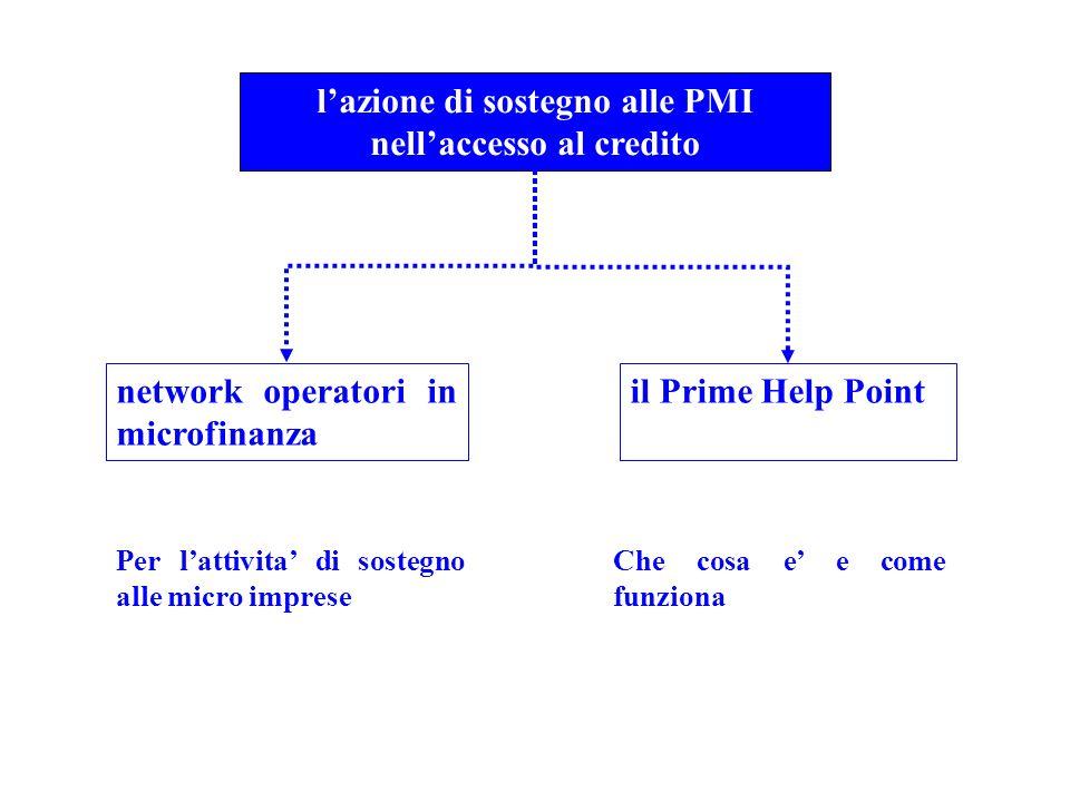 lazione di sostegno alle PMI nellaccesso al credito network operatori in microfinanza il Prime Help Point Per lattivita di sostegno alle micro imprese