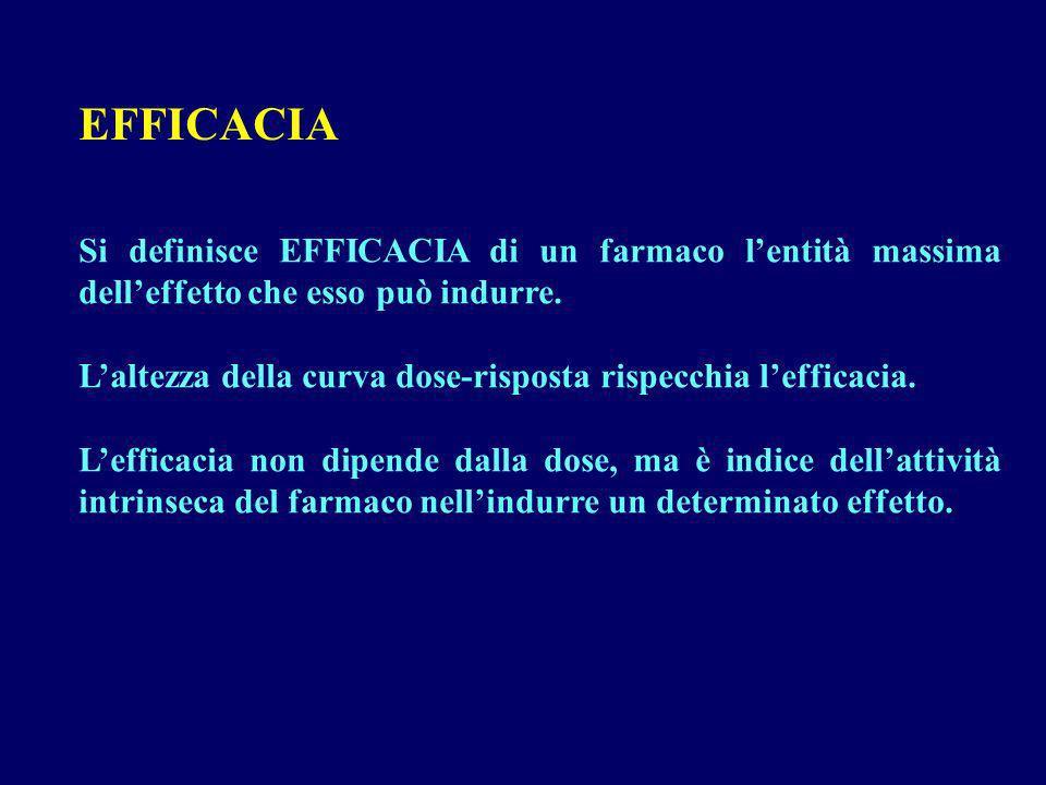 EFFICACIA Si definisce EFFICACIA di un farmaco lentità massima delleffetto che esso può indurre. Laltezza della curva dose-risposta rispecchia leffica
