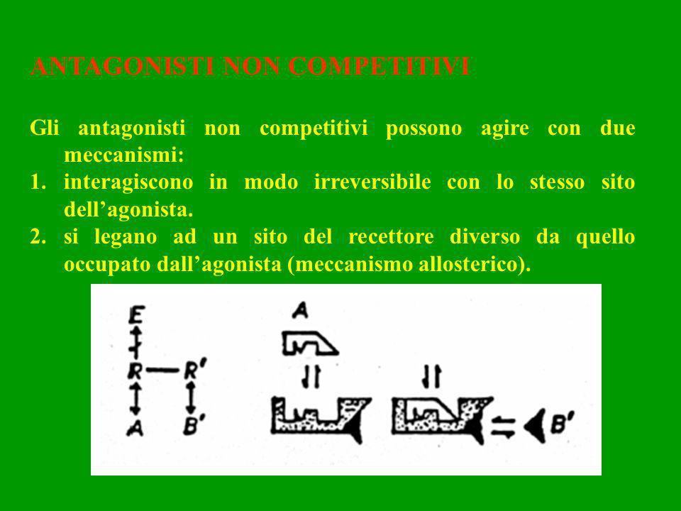 ANTAGONISTI NON COMPETITIVI Gli antagonisti non competitivi possono agire con due meccanismi: 1.interagiscono in modo irreversibile con lo stesso sito