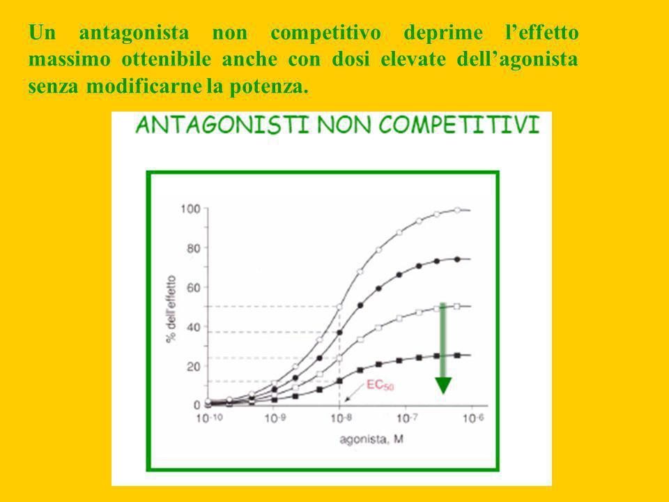 Un antagonista non competitivo deprime leffetto massimo ottenibile anche con dosi elevate dellagonista senza modificarne la potenza.