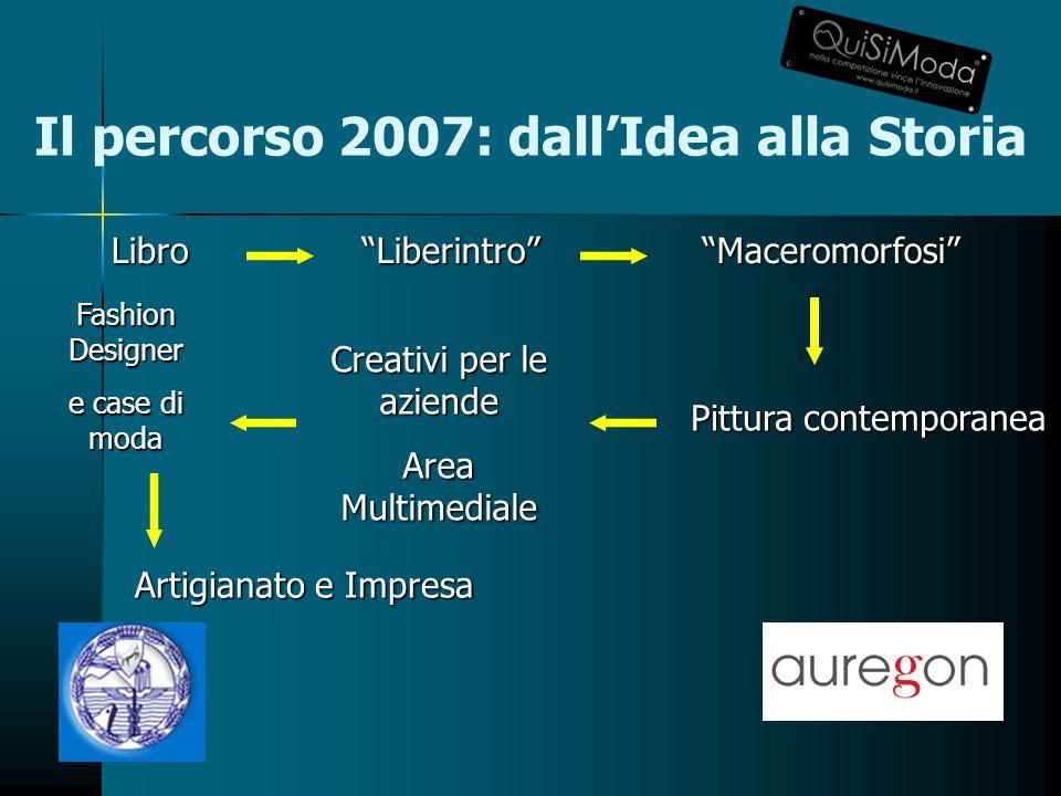 Il percorso 2007: dallIdea alla StoriaLiberintroLibroMaceromorfosi Fashion Designer e case di moda Creativi per le aziende Area Multimediale Pittura contemporanea Artigianato e Impresa