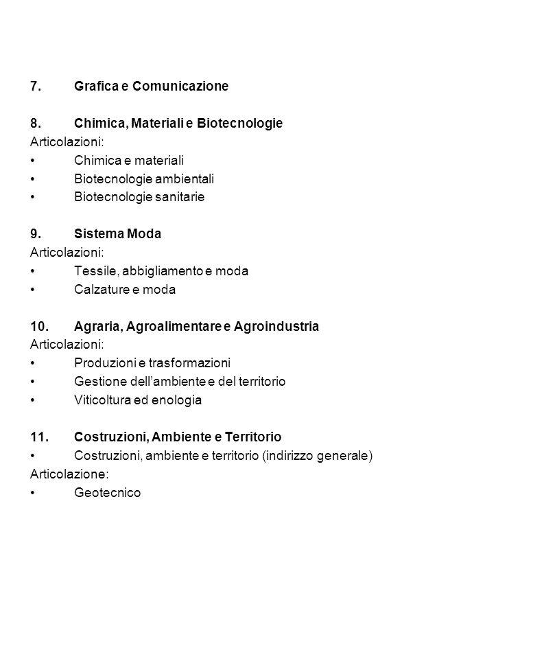 7.Grafica e Comunicazione 8.Chimica, Materiali e Biotecnologie Articolazioni: Chimica e materiali Biotecnologie ambientali Biotecnologie sanitarie 9.S