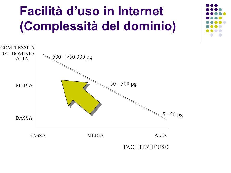 Facilità duso in Internet (Complessità del dominio) ALTA FACILITA DUSO COMPLESSITA DEL DOMINIO MEDIA BASSA MEDIAALTA 500 - >50.000 pg 50 - 500 pg 5 - 50 pg