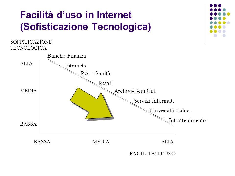 Facilità duso in Internet (Sofisticazione Tecnologica) ALTA FACILITA DUSO SOFISTICAZIONE TECNOLOGICA MEDIA BASSA MEDIAALTA Banche-Finanza P.A.