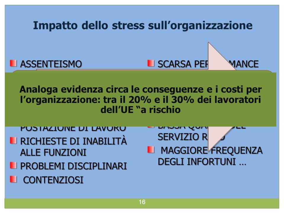 Impatto dello stress sullorganizzazione ASSENTEISMOTURNOVER RICHIESTE DI SPOSTAMENTO ABBANDONO DELLA POSTAZIONE DI LAVORO RICHIESTE DI INABILITÀ ALLE